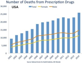 us_timeline-_prescription_drug_overdose_deaths